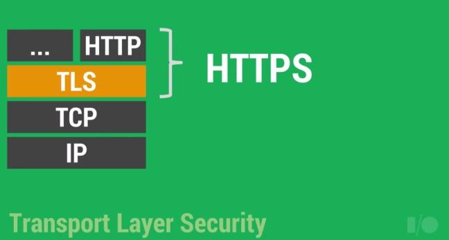 TLS ir SSL sertifikatai