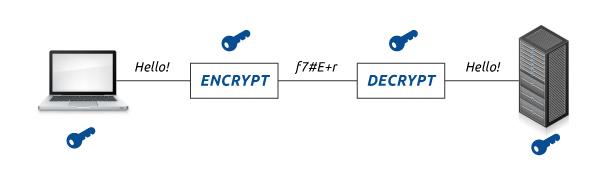 SSL sertifikato sesijos raktas