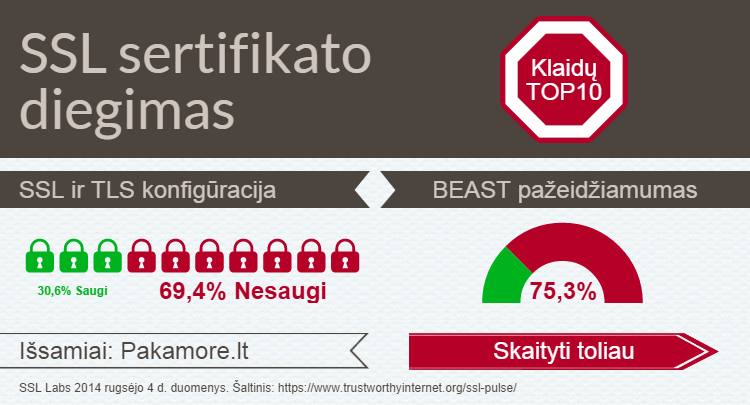 SSL sertifikato diegimas klaidos